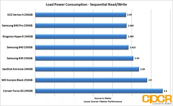 load sequential power consumption corsair force gs 240gb ssd custom pc review