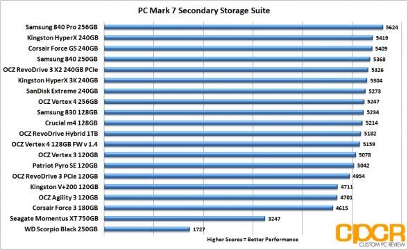 pc mark 7 chart corsair force gs 240gb ssd custom pc review