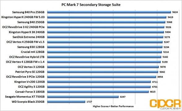 pc mark 7 chart samsung 840 250gb ssd custom pc review