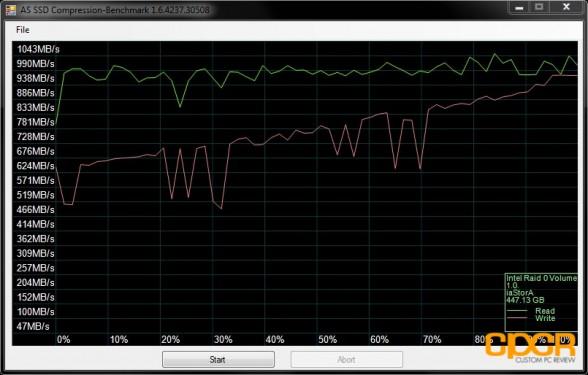 as ssd compression kingston hyperx 240gb raid 0 custom pc review