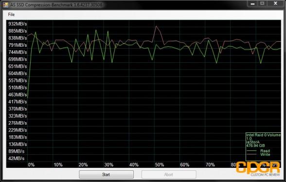 as ssd compression ocz vertex 4 256gb raid 0 custom pc review