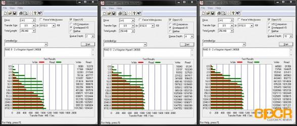 atto disk bench kingston hyperx 240gb raid 0 custom pc review