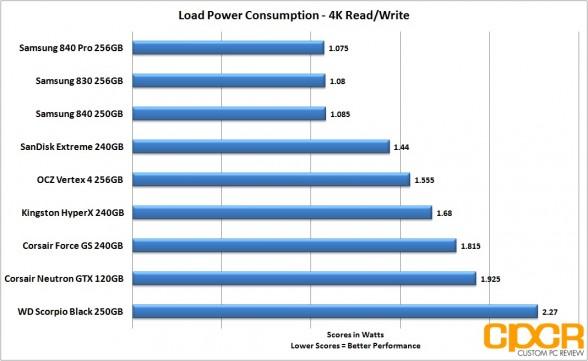 load 4k power consumption corsair neutron gtx 120gb ssd custom pc review
