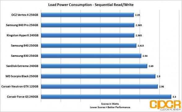 load sequential power consumption corsair neutron gtx 120gb ssd custom pc review