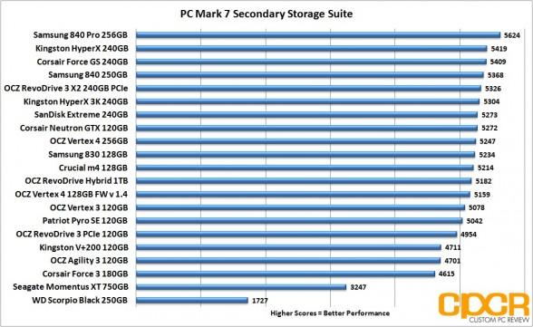pc mark 7 chart corsair neutron gtx 120gb ssd custom pc review