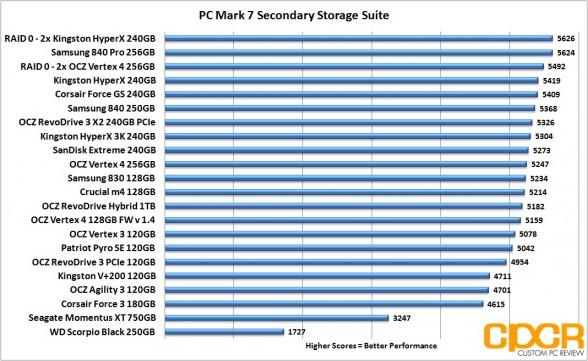 pc mark 7 chart ocz vertex 4 256gb kingston hyperx 240gb raid 0 custom pc review