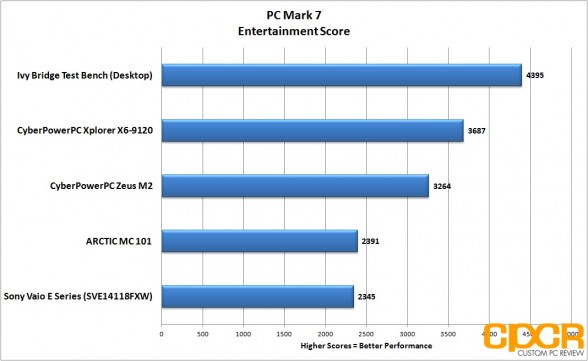 pc mark 7 entertainment cyberpowerpc zeus m2 ultrabook custom pc review