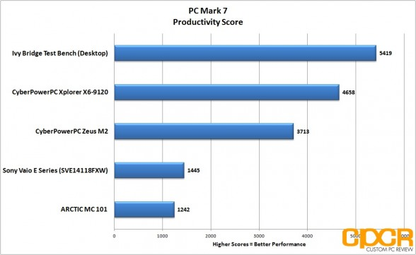 pc mark 7 productivity cyberpowerpc zeus m2 ultrabook custom pc review