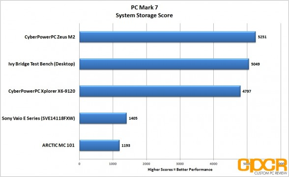 pc mark 7 system storage cyberpowerpc zeus m2 ultrabook custom pc review