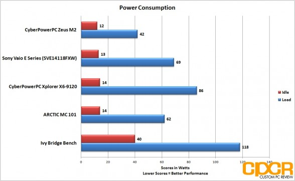power consumption cyberpowerpc zeus m2 ultrabook custom pc review