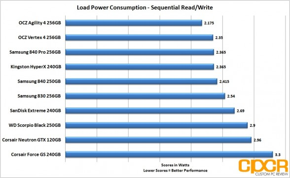 sequential power consumption ocz agility 4 256gb ssd custom pc review