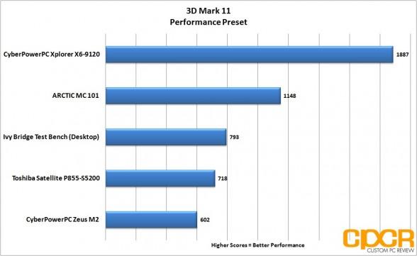 3d mark 11 performance toshiba satellite p855 s5200 custom pc review