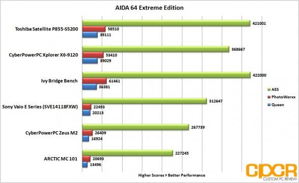 aida64 toshiba satellite p855 s5200 custom pc review
