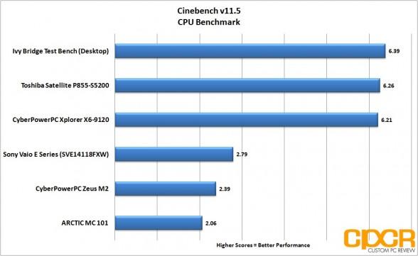 cinebench toshiba satellite p855 s5200 custom pc review