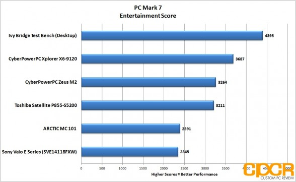 pc mark 7 entertainment toshiba satellite p855 s5200 custom pc review