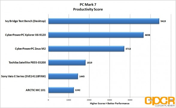 pc mark 7 productivity toshiba satellite p855 s5200 custom pc review