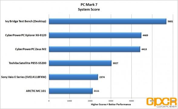 pc mark 7 toshiba satellite p855 s5200 custom pc review