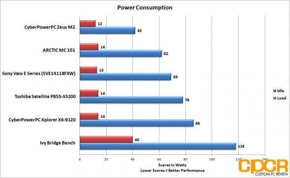 power consumption toshiba satellite p855 s5200 custom pc review