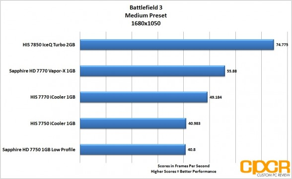 battlefield-3-1680x1050-his-radeon-7850-iceq-turbo-custom-pc-review