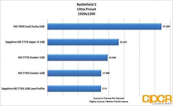battlefield-3-1920x1200-his-radeon-7850-iceq-turbo-custom-pc-review