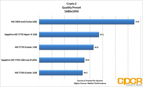 crysis-2-1680x1050-his-radeon-7850-iceq-turbo-custom-pc-review