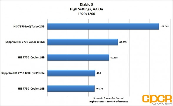 diablo-3-1920x1200-his-radeon-7850-iceq-turbo-custom-pc-review