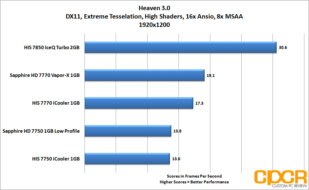 heaven-1920x1200-his-radeon-7850-iceq-turbo-custom-pc-review