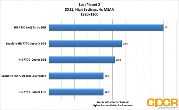 lost-planet-2-1920x1200-his-radeon-7850-iceq-turbo-custom-pc-review