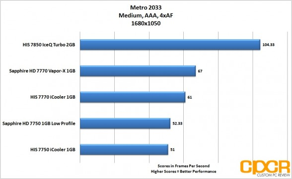 metro-2033-1680x1050-his-radeon-7850-iceq-turbo-custom-pc-review