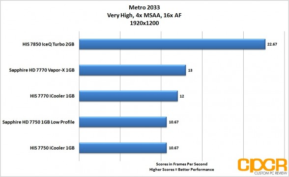 metro-2033-1920x1200-his-radeon-7850-iceq-turbo-custom-pc-review