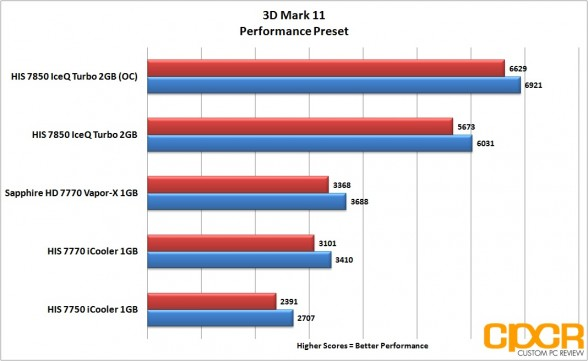 oc-3dmark11-performance-his-radeon-7850-iceq-turbo-custom-pc-review