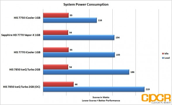 oc-power-consumption-his-radeon-7850-iceq-turbo-custom-pc-review