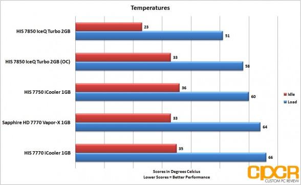 oc-temperatures-his-radeon-7850-iceq-turbo-custom-pc-review