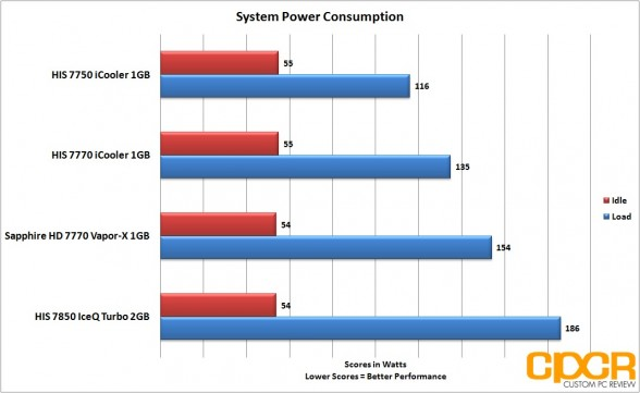 power-consumption-his-radeon-7850-iceq-turbo-custom-pc-review