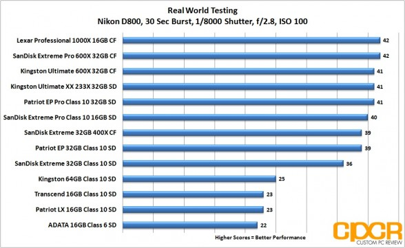 real-world-testing-memory-card-roundup-custom-pc-review