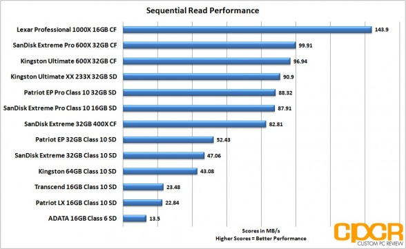 sequential-read-performance-memory-card-roundup-custom-pc-review