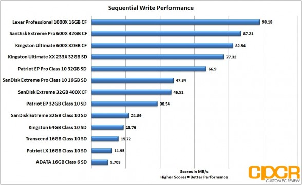 sequential-write-performance-memory-card-roundup-custom-pc-review