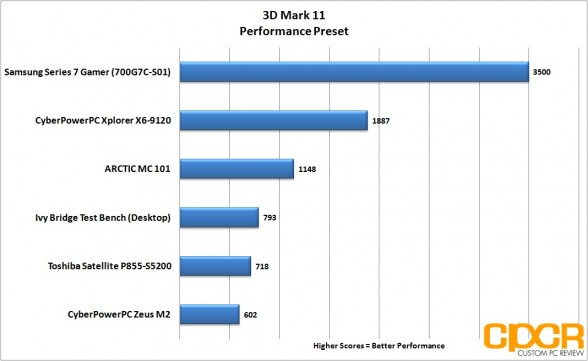 3dmark11-performance-samsung-series-7-gamer-custom-pc-review
