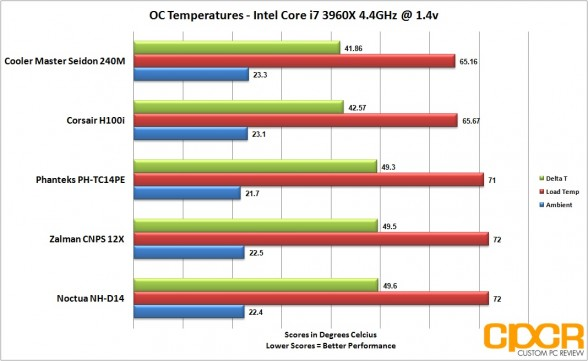 oc-temps-five-cpu-cooler-roundup-custom-pc-review