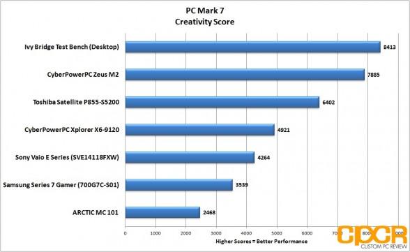 pc-mark-7-creativity-samsung-series-7-gamer-custom-pc-review