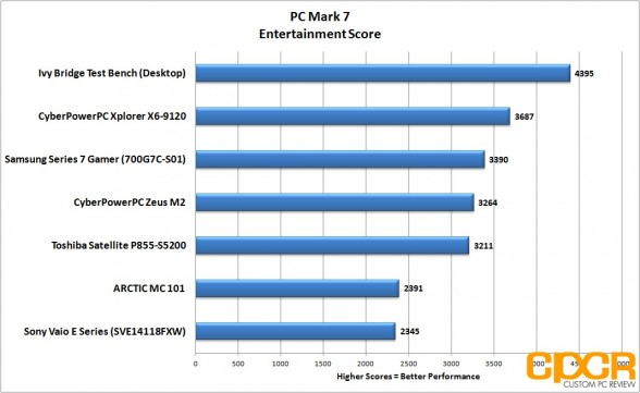 pc-mark-7-entertainment-samsung-series-7-gamer-custom-pc-review