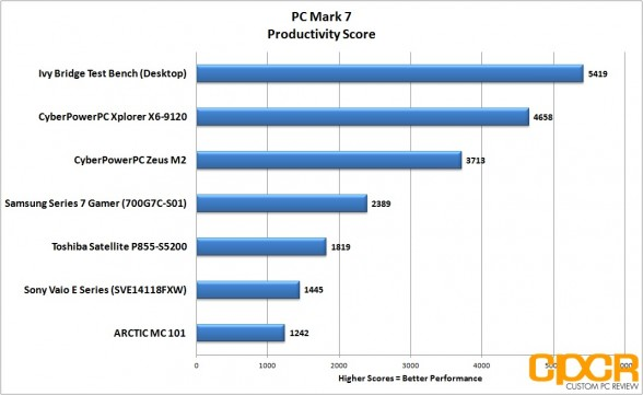 pc-mark-7-productivity-samsung-series-7-gamer-custom-pc-review