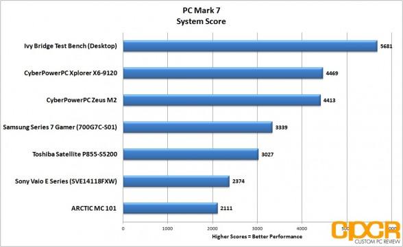 pc-mark-7-samsung-series-7-gamer-custom-pc-review