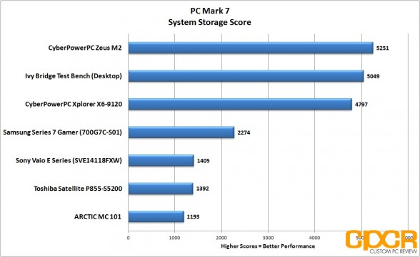pc-mark-7-system-storage-samsung-series-7-gamer-custom-pc-review