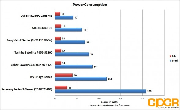 power-consumption-samsung-series-7-gamer-custom-pc-review