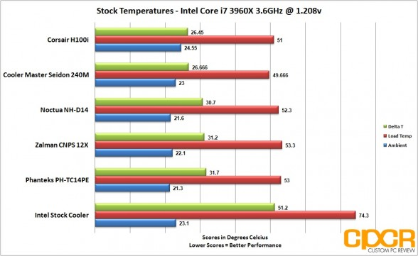 stock-temps-five-cpu-cooler-roundup-custom-pc-review