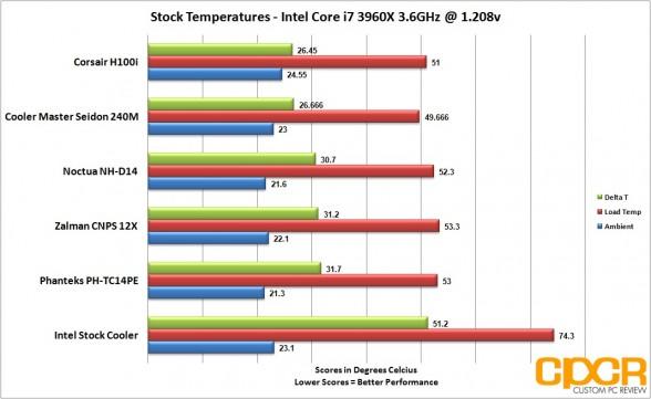 stock-temps-five-cpu-cooler-roundup-custom-pc-review