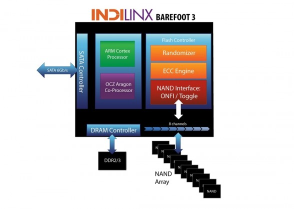 ocz-technology-indilinx-barefoot-3-controller-block-diagram