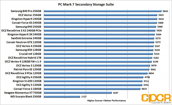 pc-mark-7-chart-ocz-vector-256gb-ssd-custom-pc-review