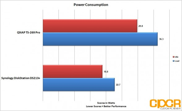 power-consumption-two-two-bay-nas-custom-pc-review